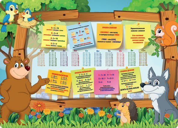 Накладка на стол Silwerhof 671620 Таблица умножения 330х460мм пластик