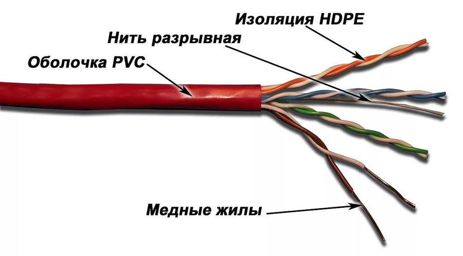Кабель информ. Lanmaster (LAN-5EUTP-RD) кат.5е U/UTP 4X2X24AWG PVC внутр. 305м крас.
