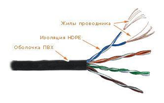 Кабель информ. Lanmaster (LAN-5EUTP-PT-RD) кат.5е U/UTP 4X2X24AWG PVC внутр. 305м крас.