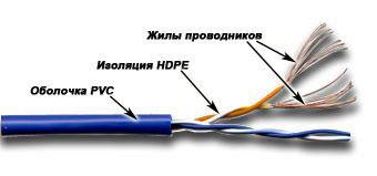 Кабель информ. Lanmaster (TWT-5EUTP2PT-WH) кат.5е U/UTP 2X2X24AWG PVC внутр. 305м бел.