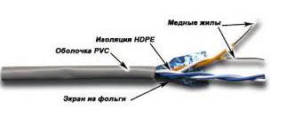 Кабель информ. Lanmaster (TWT-5EFTP2-GY) кат.5е F/UTP 2X2 PVC внутр. 305м сер.